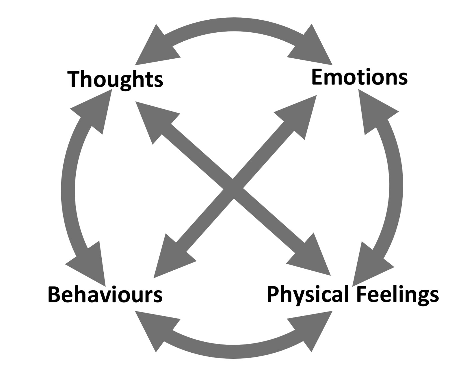 cognitive behavioural therapy  cbt brighton  hove   u0026 lewes
